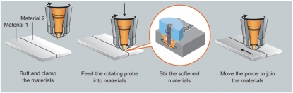 Extensión del uso de la soldadura por fricción (FSW)